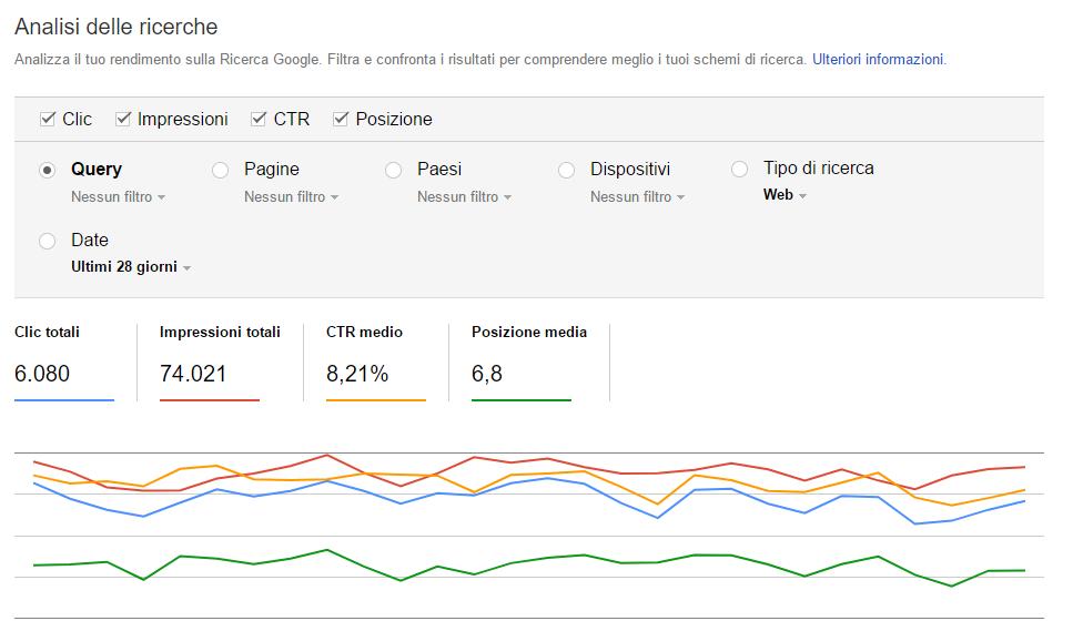 aumentare la visibilità su Google